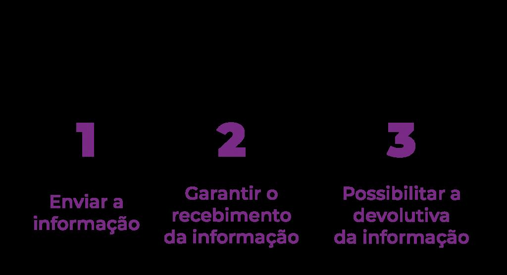 three way e a comunicação escolar
